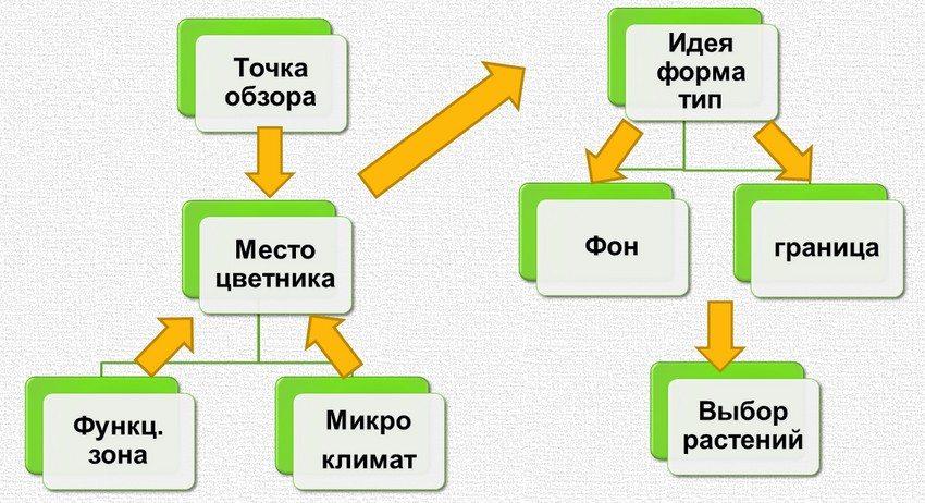 tsvetniki-na-dache-foto-video-idei-dlya-sozdaniya-svoimi-rukami-2